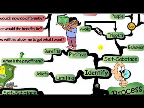 Mind Map: Self-Sabotage Patterns - IQmatrix.com
