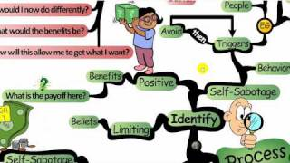 Http://blog.iqmatrix.com/mind-map/self-sabotage-patterns-mind-map overcoming self-sabotage patterns mind map... this map walks you step-by-step through ...