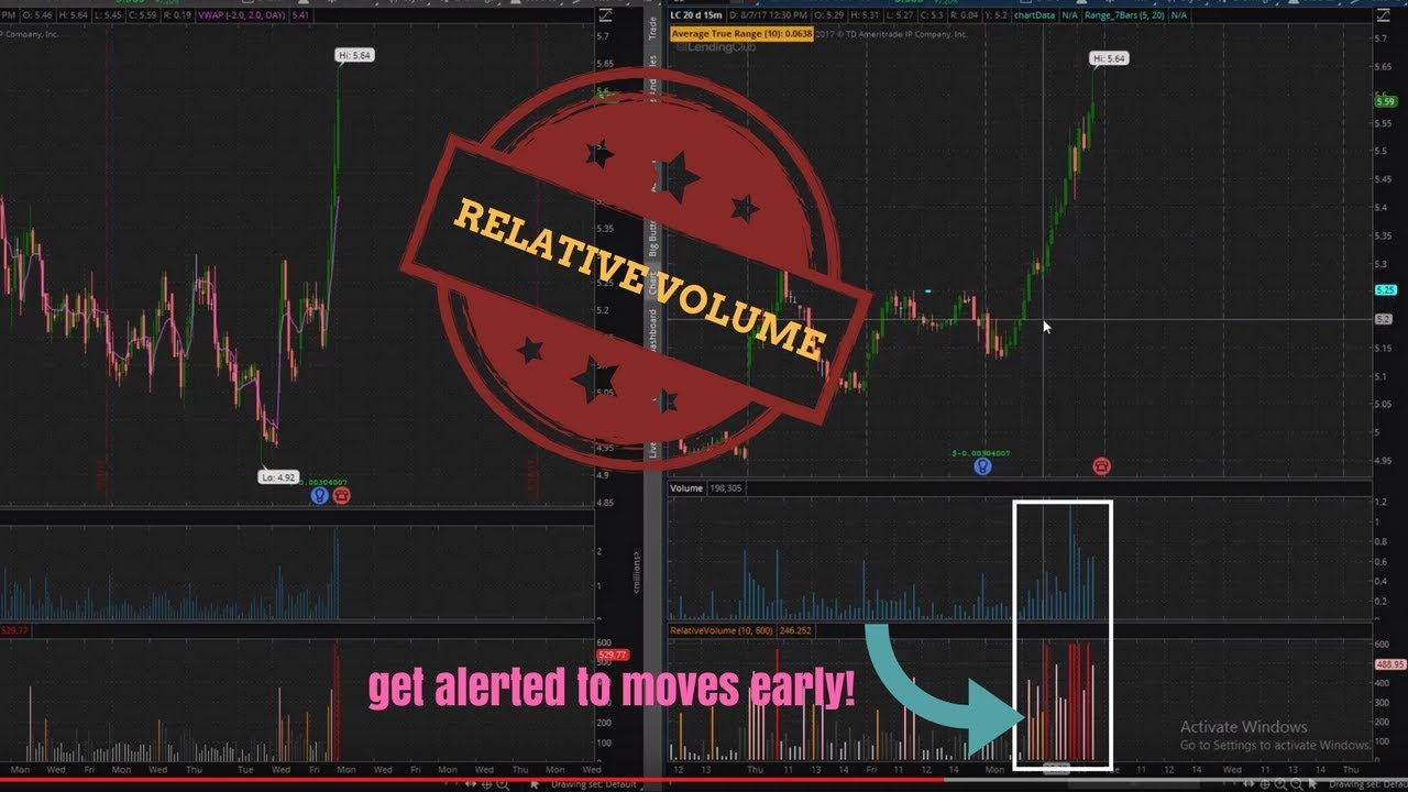 Relative Volume Indicator (ThinkorSwim)