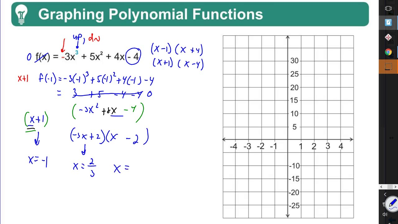 how to graph a polynomial function