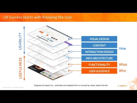 Online Seminar: 5 Things Developers Should  Know About UX