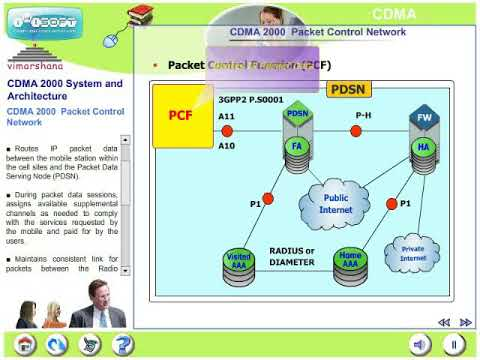 W 2.4  CDMA 2000 RAN architecture, Packet Architecture and Core architecture (3G CDMA)
