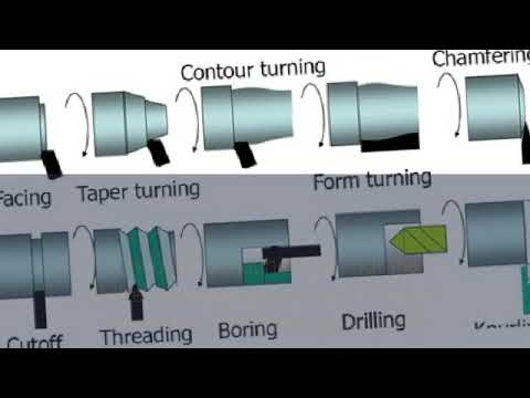 Milling Machine Definition, Process - Types