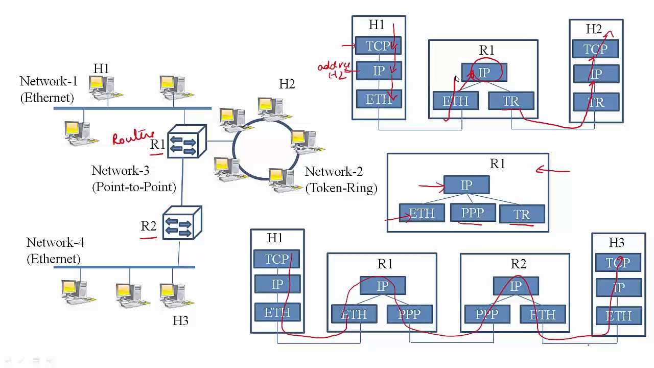 Network layer overview youtube network layer overview ccuart Images