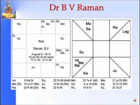 Panchanga--Karana of Astrologers Example-Slide 33,34,35 of 35-Pt Sanjay Rath