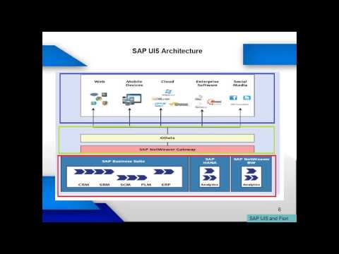 SAP Fiori - What is sap fiori, [Sap fiori demo] Sap fiori client