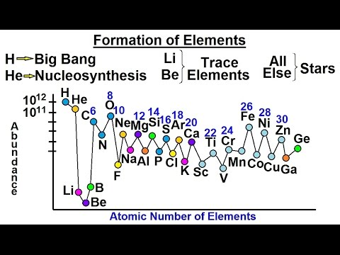 Astronomy - Ch. 8: Origin of the Solar System (6 of 19) Formation of Elements