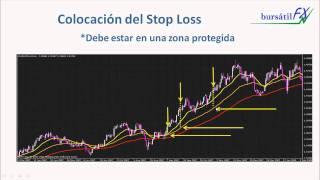 Cover images Colocando el Stop Loss Parte 1 de 2