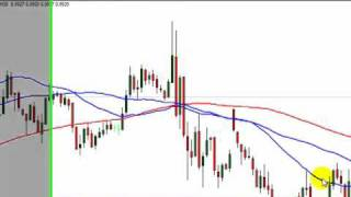 Blue Zone Forex Trading System Setup - Video 1