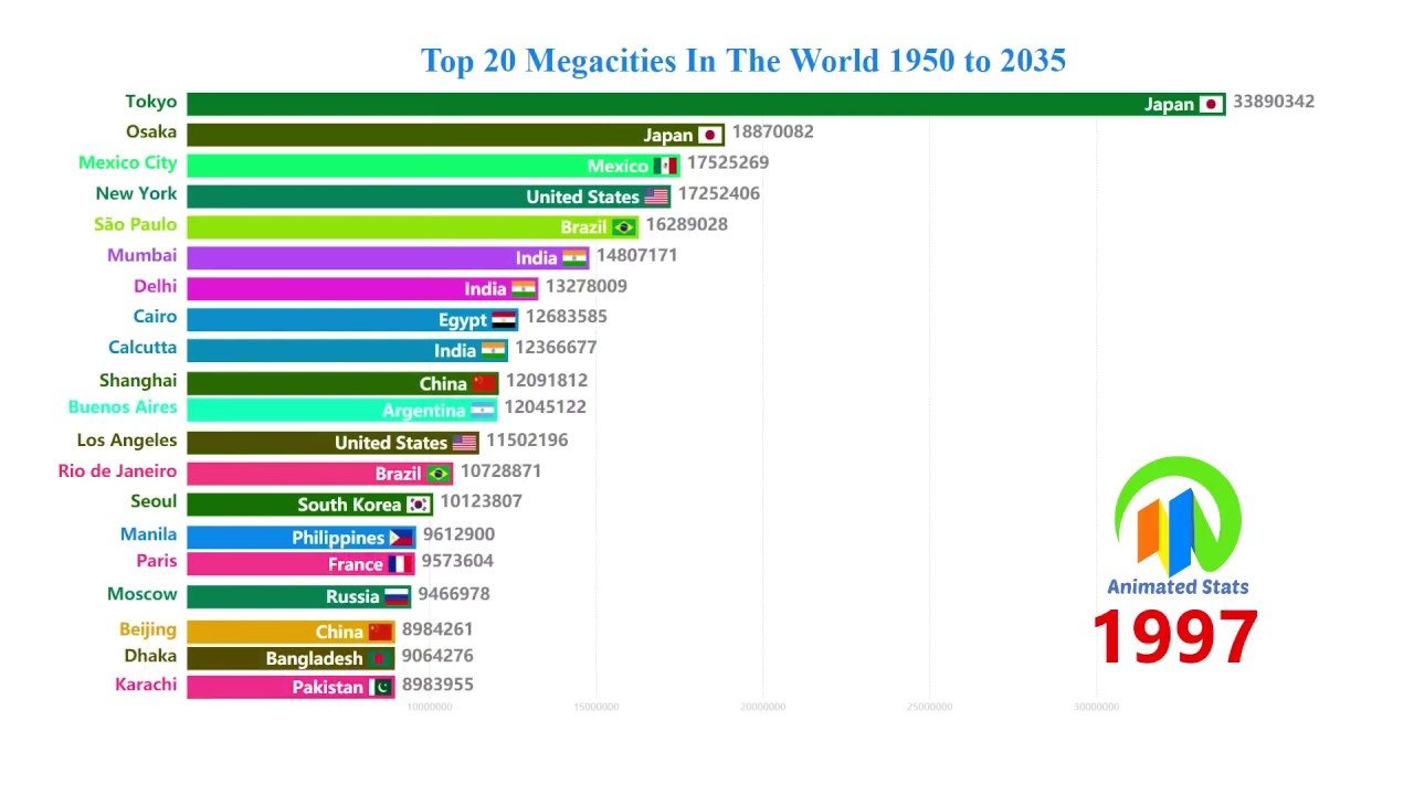 Top 20 Megacities In The World 1950 to 2035 - World's Largest Cities By  Population