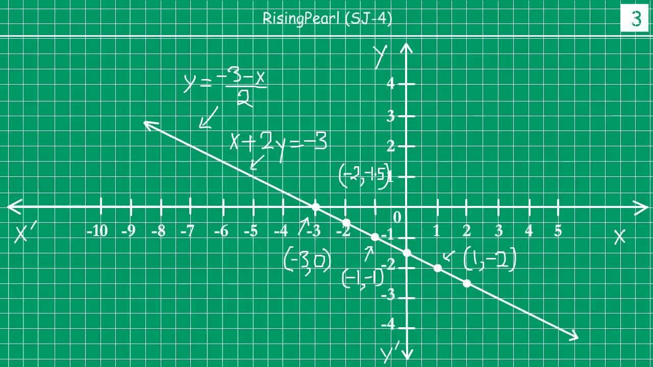 Solving Questions On Graphs Of Linear Equation In Two