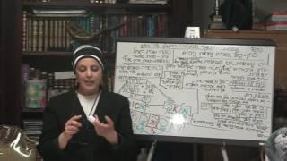 יום ירושלים וסגולות של חג שבועות 6/7/2016