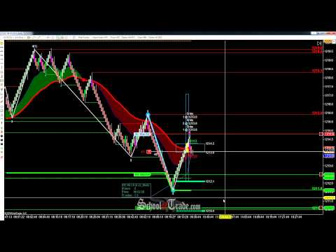 Futures trading system james wave