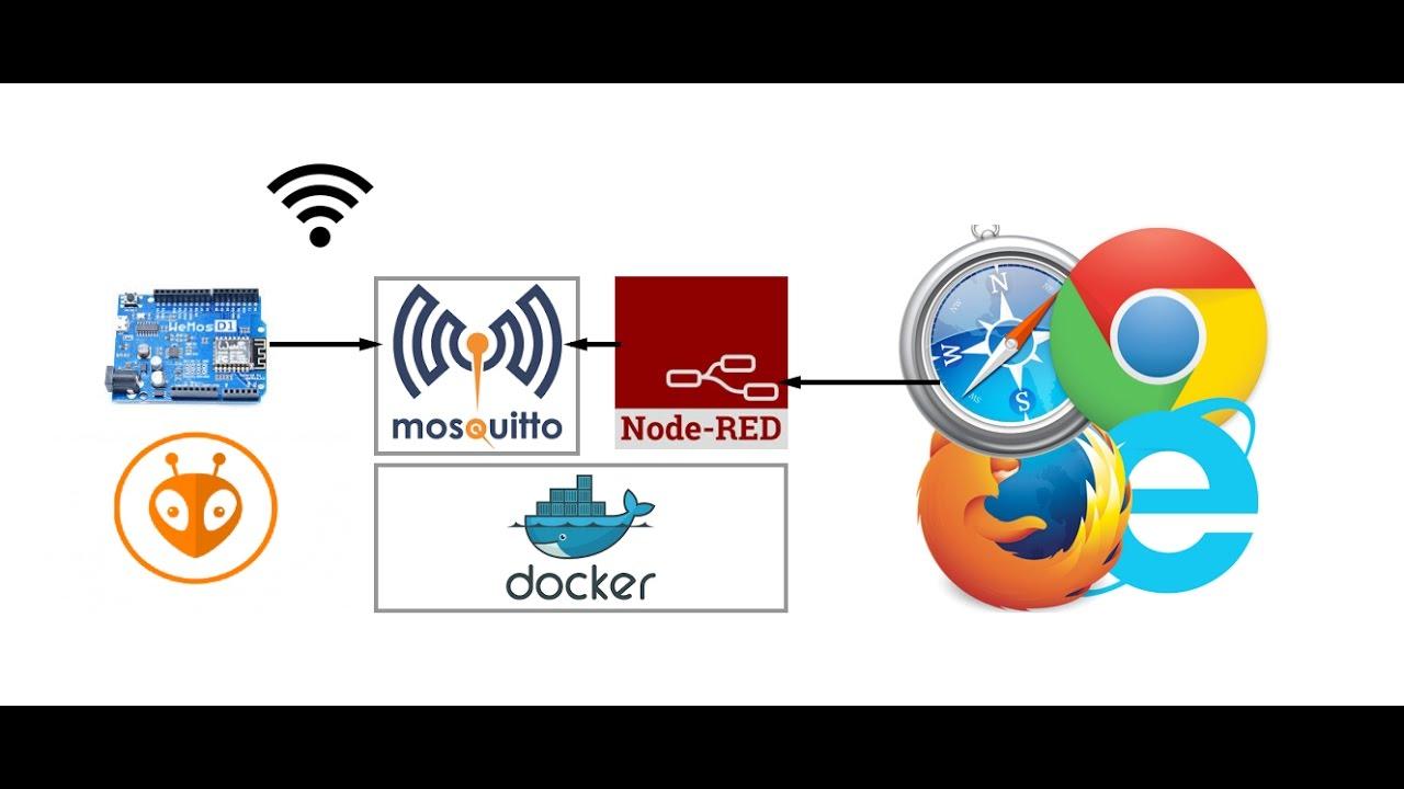 Tutorial de utilización de Node-RED y Mosquitto con Arduino WiFi