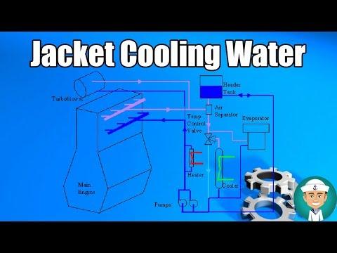 jacket cooling water system youtube  engine block water jacket diagram #4