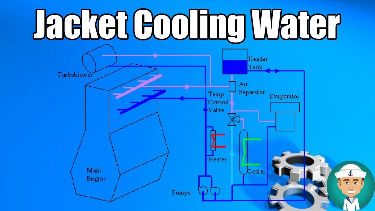 hight resolution of jacket cooling water system