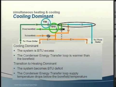 Central Geothermal System Design and Control