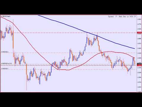 GBP USD Technical Analysis and Forecast. GBP/USD Chart Setup - Forex EZ Trading