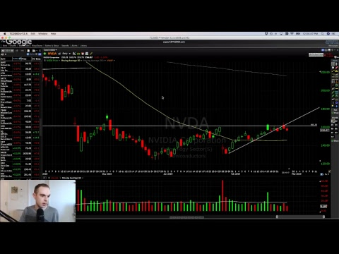 Feb 26 – Stock Market Update (News/Charts/Setups)