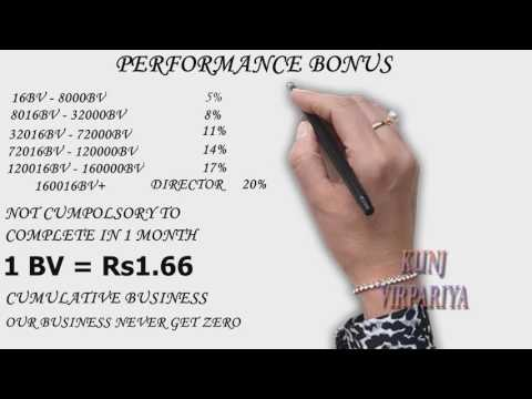 Vestige Marketing Full Business Plan #6x6 plan #makemoney #whatsapp 9897243000