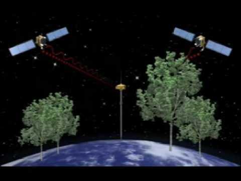GPS e Glonass