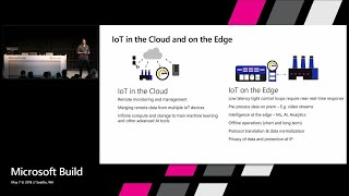 Azure IoT Edge: a breakthrough platform and service running cloud intelligence on any device.