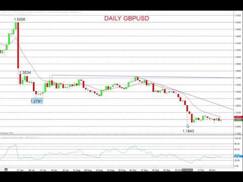 EUR and GBP Still Vulnerable Versus the US Dollar
