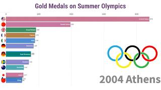 History of Gold Medals Won on Summer Olympics | Visualization