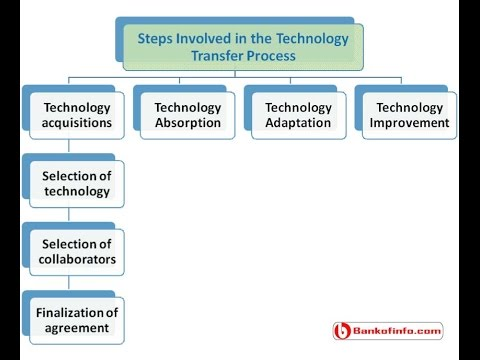 Steps for technology transfer process