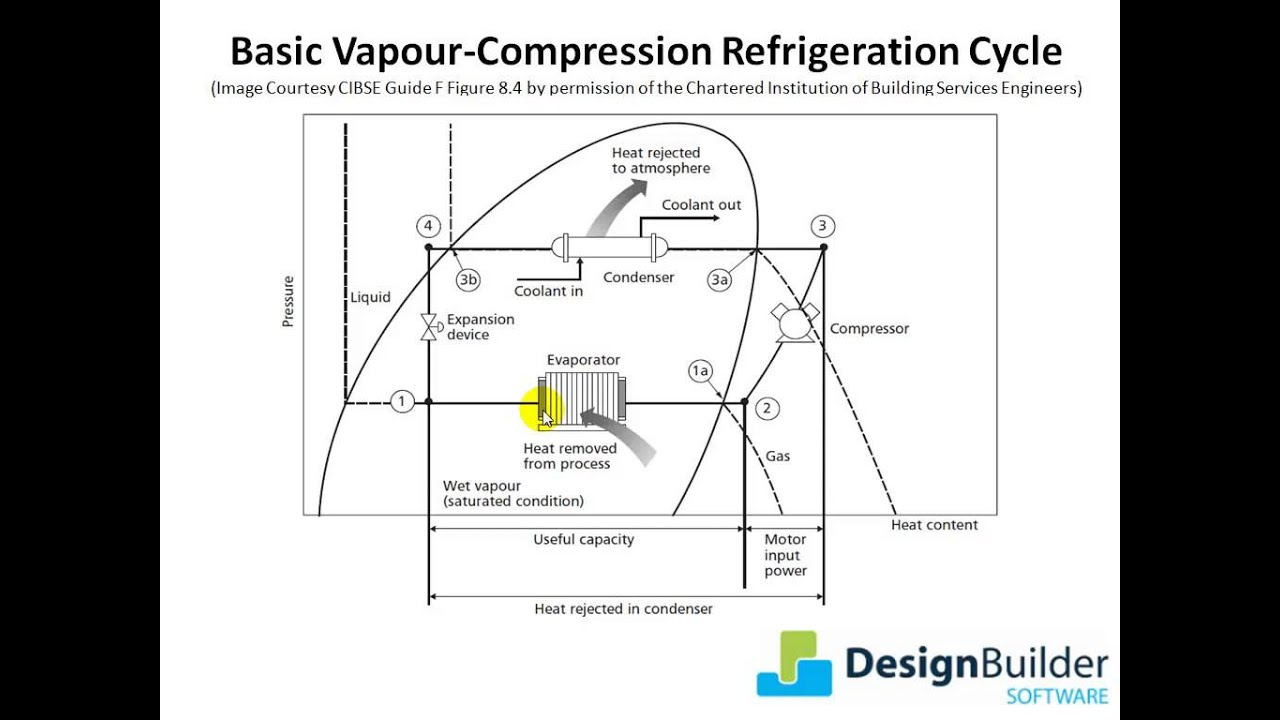 Vapor Compression Refrigeration Cycle Pv Diagram Wiring 2 Lights 1 Switch 7.7 - Youtube