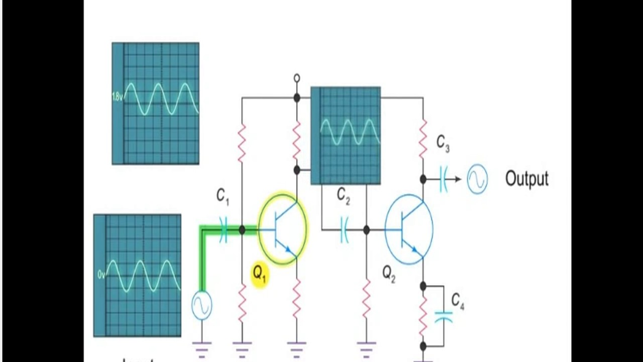 Two Stage Rc Coupled Amplifier Animation Youtube Frequency Response