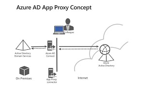 Application proxy: The hidden gem of Microsoft 365 | THR3065