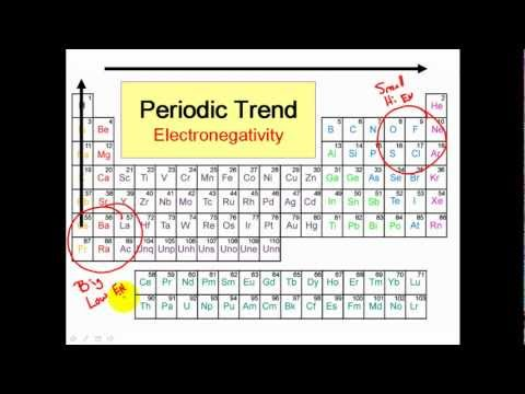 Polar and Nonpolar Covalent Bonds - Clear & Simple
