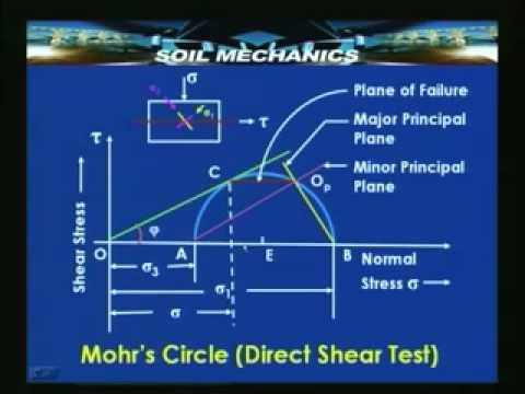 Lecture - 45 Soil Mechanics