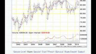 Review of Live Cattle and Feeder Cattle Futures Prices