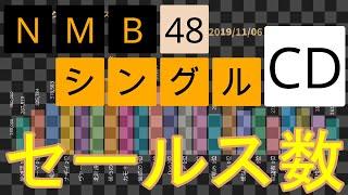 NMB48のシングルCDセールス数(2011-2019)を発売順に並べました。下記に、歴代キャプテン、正規メンバーも載せています。 □シングルCD発売順(オリコン順位) ・絶滅 ...