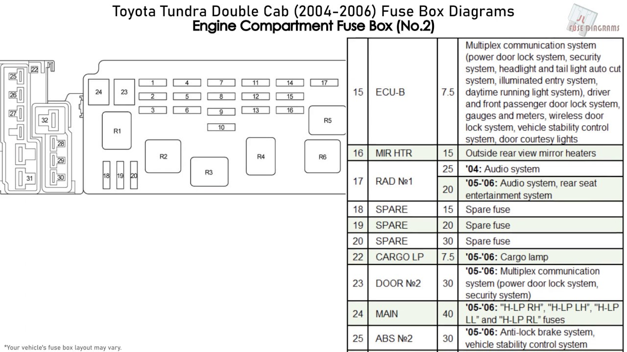 Toyota Tundra Double Cab (2004-2006) Fuse Box Diagrams - YouTube | 2014 Toyota Tundra Fuse Diagram |  | YouTube