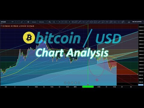 BTC/USD - Chart Analysis & Progress Report Jan.19,2018 .mp4