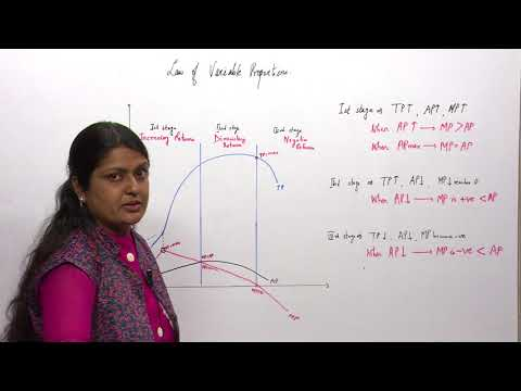 Eco Ch3 Unit1 Topic4 Explanation to the Law of Variable Proportion