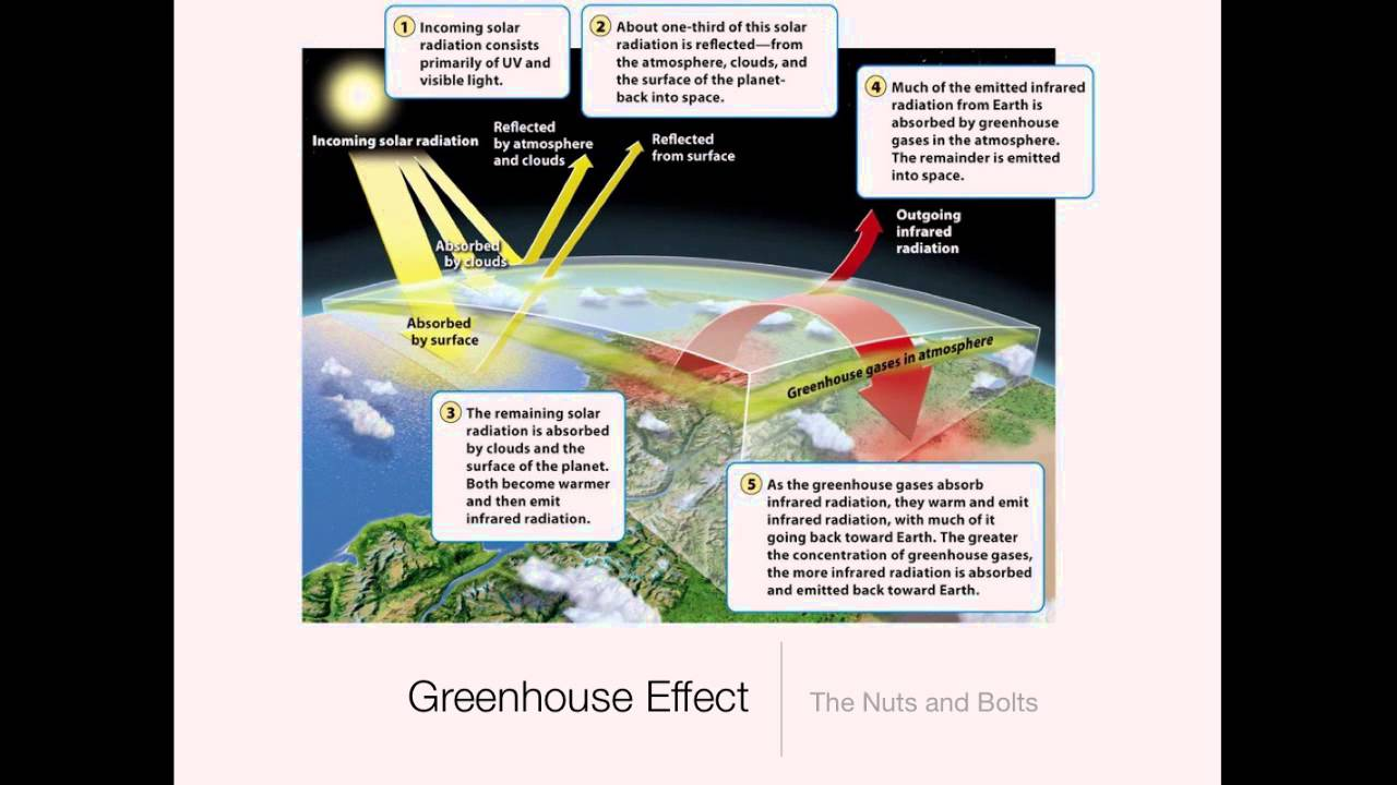 an extended definition of global warming and the greenhouse effect