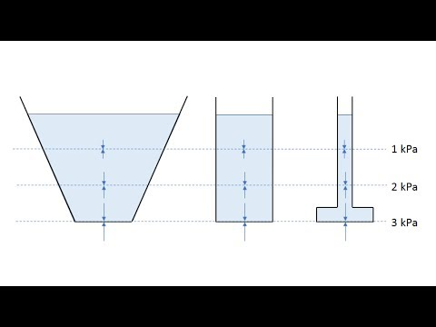 Water Pressure Depends Only on Depth, Not Container Shape - YouTube