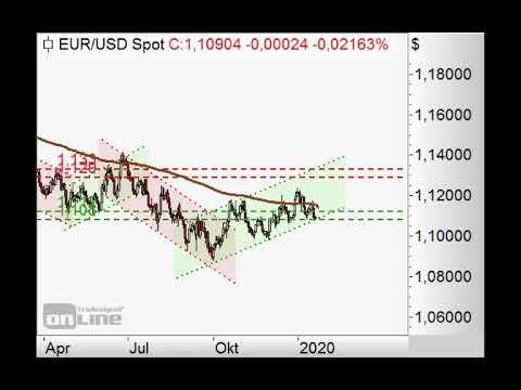 S&P500 - Gelingt der Durchbruch?- Chart Flash 20.01.2020