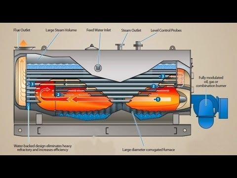 Boiler Working Animation Steam Boilers, Waste Heat Boilers, Thermal ...
