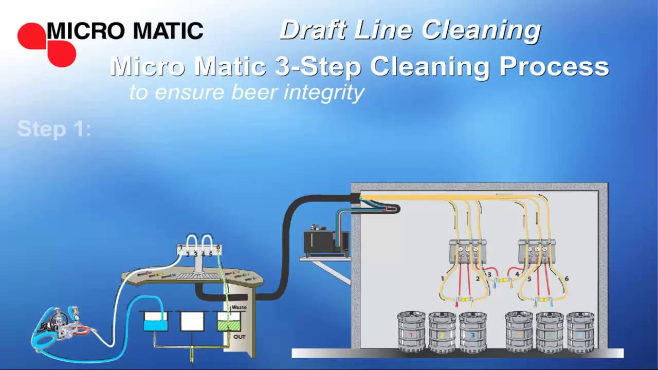 Beer Draft Line 3 Step Cleaning System Micromatic Com