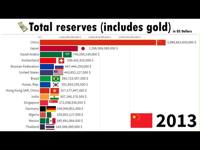 Top 15 Country by Total Reserves Including Gold 1960/2020