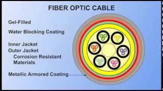 Fiber Optic Fundamentals 1