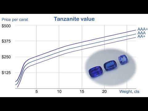 Tanzanite Value  The range of tanzanite value, $8-450 per carat, from  gemsfactory