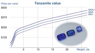 Video Tanzanite Value. The range of tanzanite value, $8-450 per carat, from gemsfactory download MP3, 3GP, MP4, WEBM, AVI, FLV September 2017