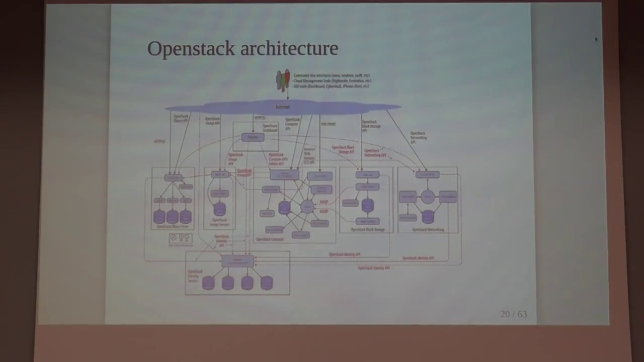 Image from Releasing OpenStack: feedback from the field