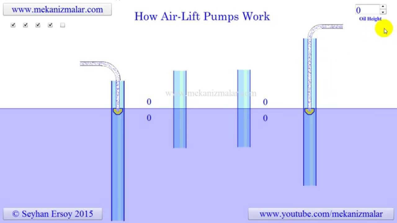 How Air Lift Pumps Work Youtube